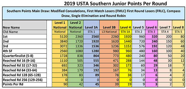 2019 USTA Southern points per round