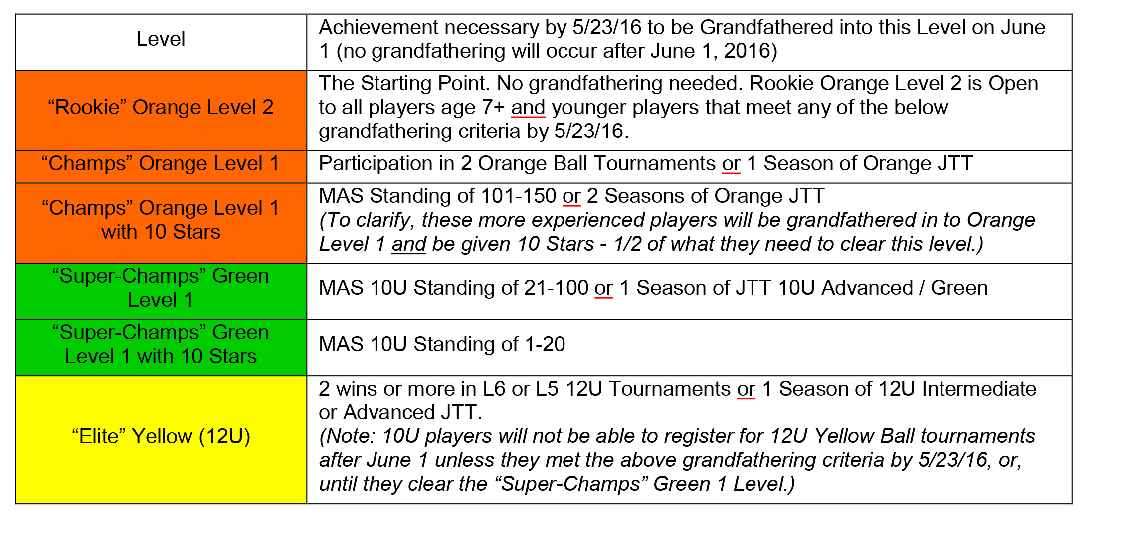 Youth Tennis Progression grandfathered