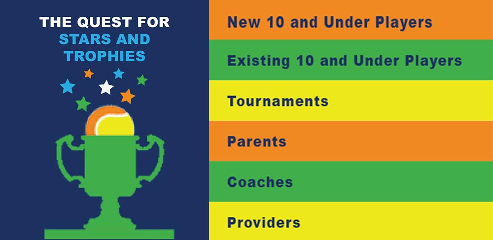 Youth Tennis Progression